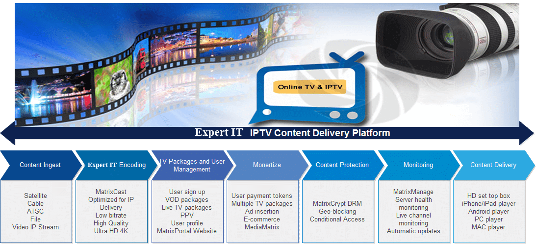 Online TV IPTV Solution