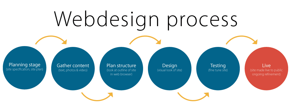 web design process expert it solution